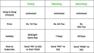 Zong Call Packages 2021 (Updated)
